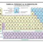 Sistemul periodic al elementelor
