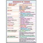 Sequence of tenses / Patterns with infinitives and gerunds