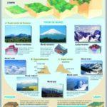 Tipurile de relief major al continentelor / Structura internă a pamîntului