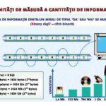 Unități de măsura a cantității de informație / Sisteme de operare