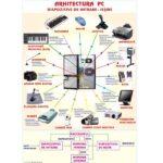 Arhitectura PC / Rețele de calculatoare