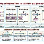 Structuri fundamentale de control ale algoritmilor / Sisteme de numerație