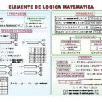 Elemente de logică matematică / Numere complexe