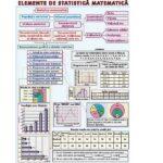 Elemente de statistică matematică / Primitive. Integrala nedefinită a unei funcții