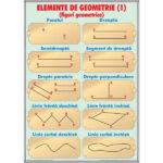 Elemente de geometrie / Unități de măsurat capacitatea