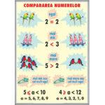 Compararea numerelor / Unități de măsurat lungimi