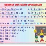 Ordinea efectuării operațiilor / Împărțirea numerelor naturale