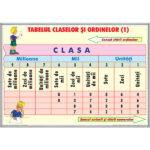 Tabelul claselor și ordinelor(2) / Probleme simple(1)