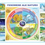 Fenomenele naturii / Obiecte electrice și electrocasnice