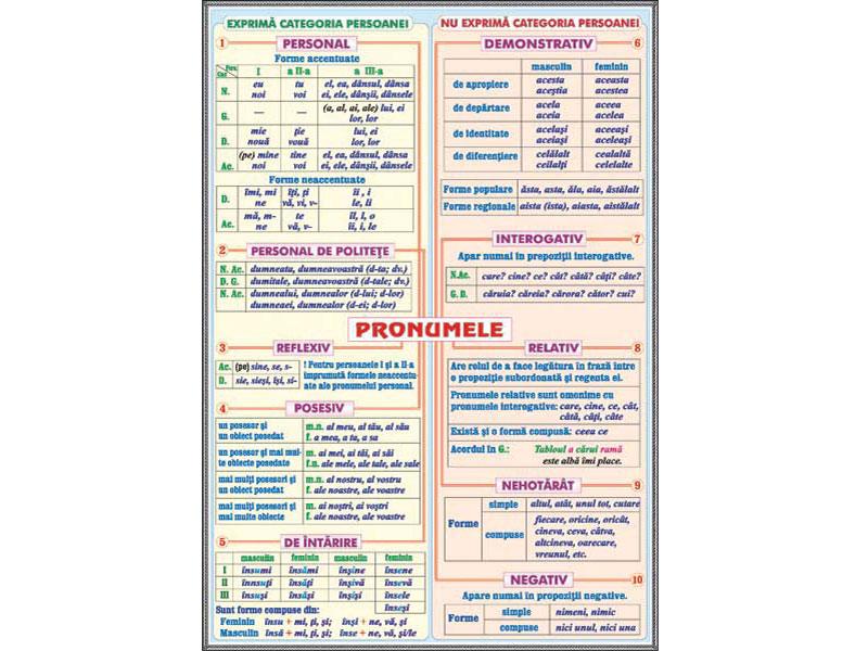 modele matematice