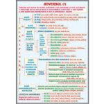 Adverbul (1) / Conjuncția