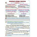 Будущее время глагола / Согласование имен прилагательных с существительными