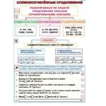 Сложносочиненные предложения / Сложноподчиненные предложения с придаточными дополнительными
