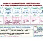 Сложноподчиненные предложения с придаточными обстоятельственными / Сложные бессоюзные предложения